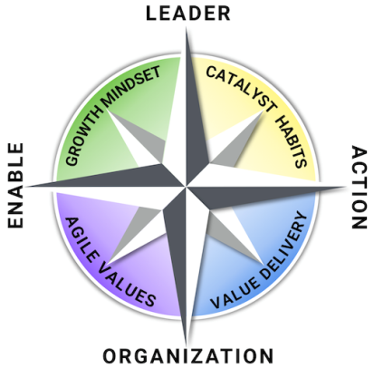 agile-leadership-compass