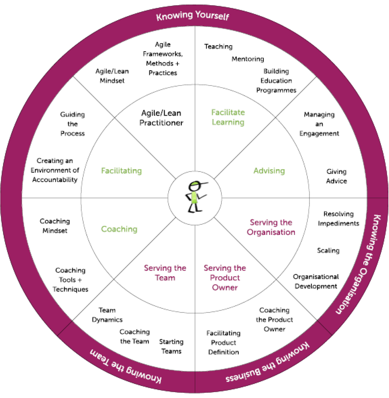 Agile coaching growth wheel guidance