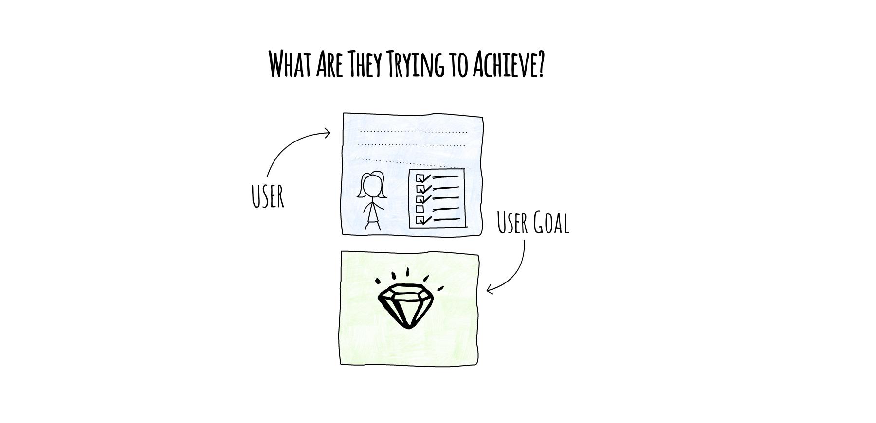 User Goal