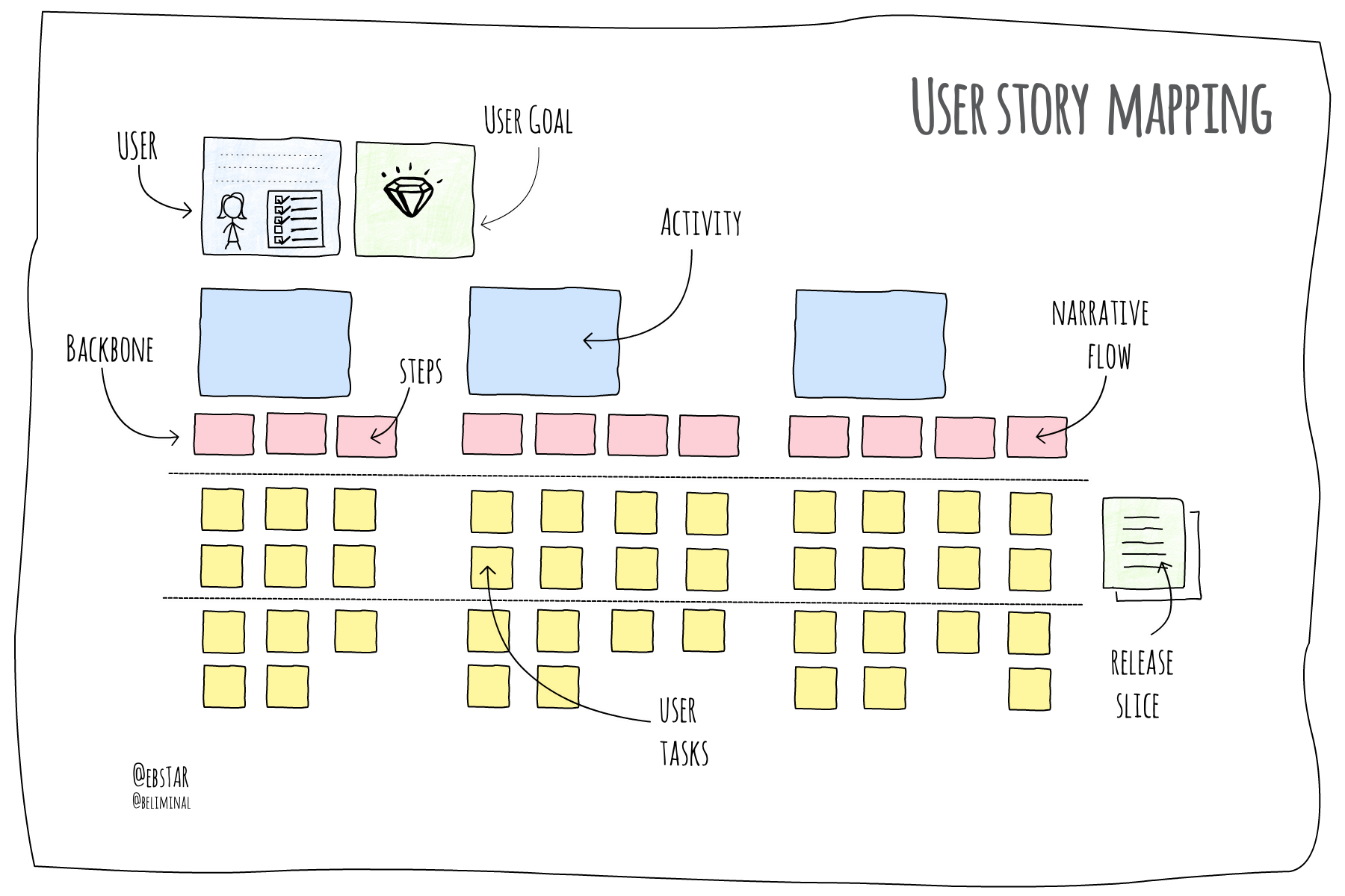 user story maps  tips and tricks to get you started fast
